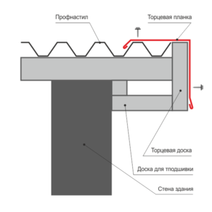 Торцевая планка. Схема установки