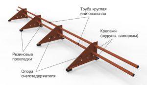 Конструкция снегозадержателя трубчатого