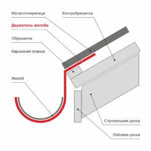 Схема монтажа держателя оцинкованного желоба водостока