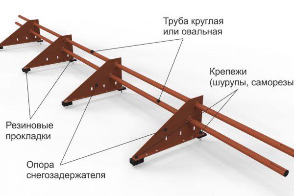 Конструкция снегозадержателя трубчатого от завода Железный форт